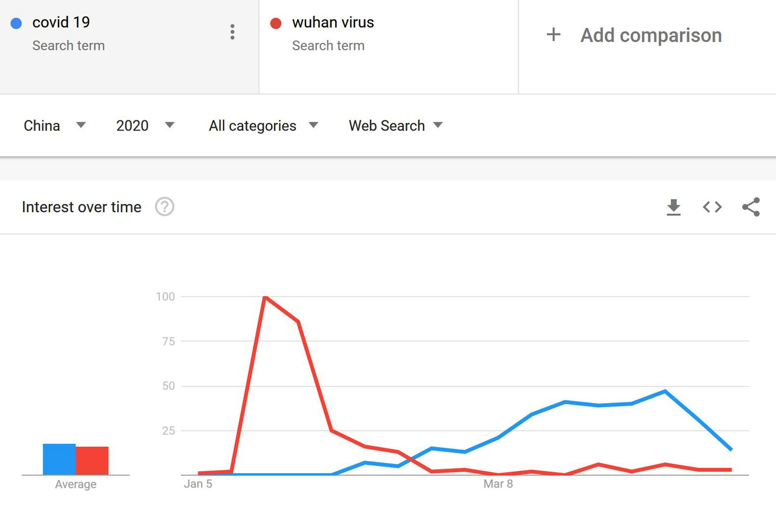 COVID vs Wuhan Google Trends China 1 - COVID-19 and the 3 things I got wrong about it | Socio Empath