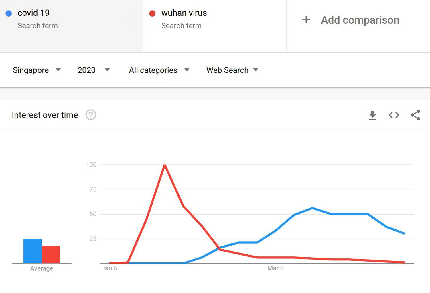 COVID vs Wuhan Google Trends Singapore 1 - COVID-19 and the 3 things I got wrong about it | Socio Empath