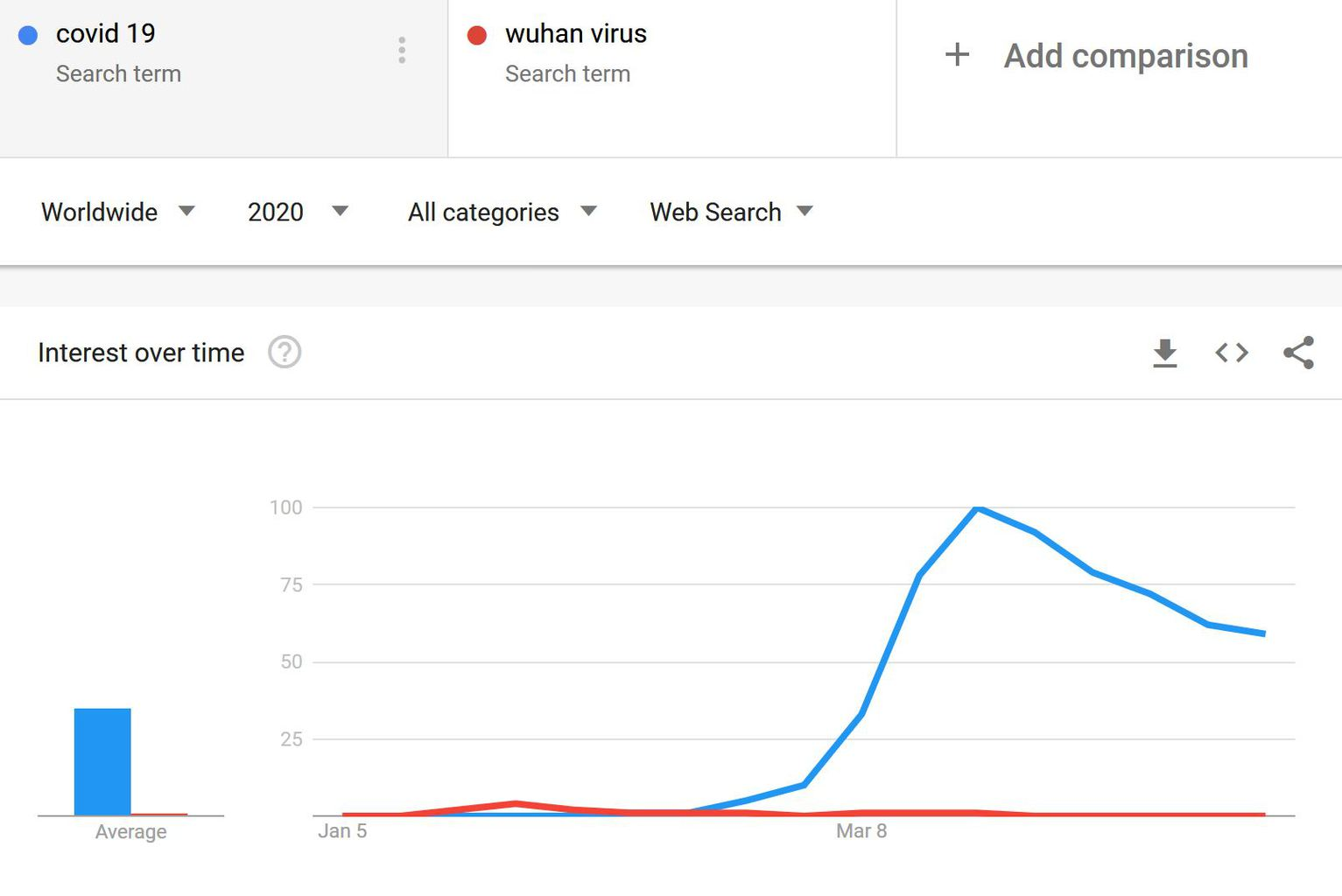 COVID vs Wuhan Google Trends Worldwide 1 - COVID-19 and the 3 things I got wrong about it | Socio Empath